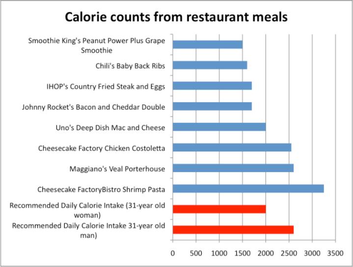 calorie-counts-chart-768x580